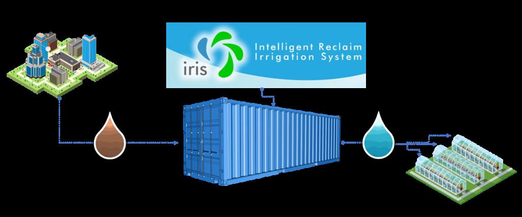 ritec-proyecto IRIS- i+d+i