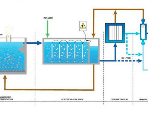 Tratamiento de aguas residuales para uso agrícola – Proyecto Iris